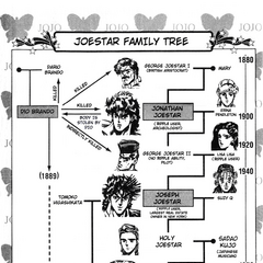 The Joestar Family Tree up to Part 6