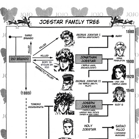 The Joestar Family Bloodline