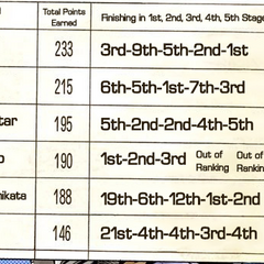 Results of the First through Fifth Stages