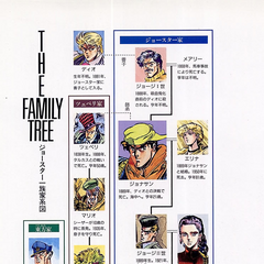 The Joestar Family Tree up to Part 4 (JoJo6251)