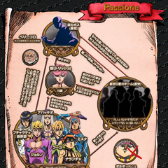 Trish in a diagram of Passione relationships