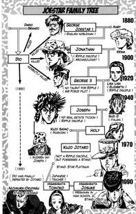 Arbol familiar Joestar DIU