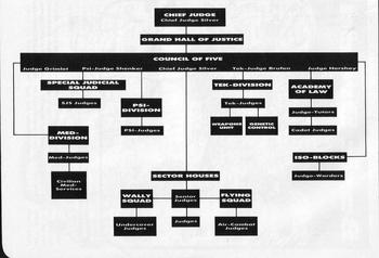 Judge hierarchy