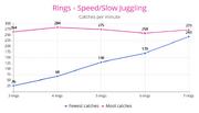 Ring Speed & Slow Juggling