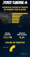 JC4 Rico deaths statistic (2019.12.07)