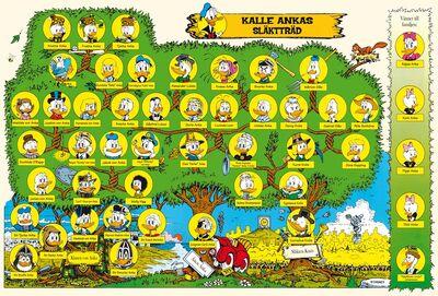 Kalle Ankas släktträd