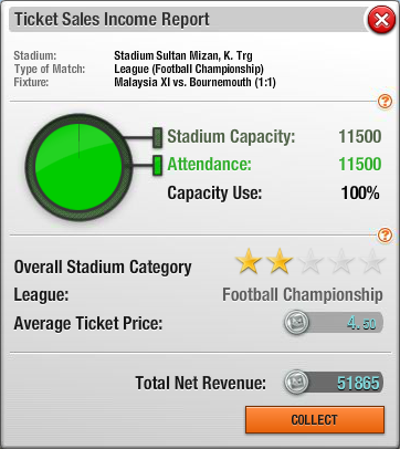 Ticket sales income report