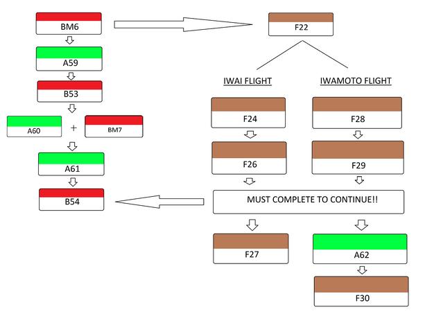 fileaircraft quest flowchartpng - Wiki Flowchart