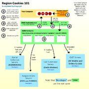 Region cookies 101