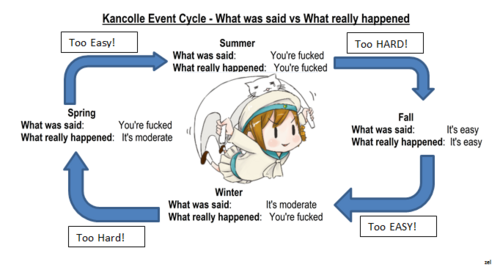 The Kancolle Cycle