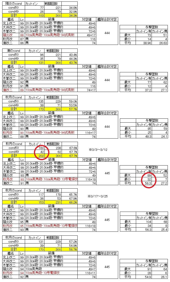 AACI - Individual Ship's AA & Various Setups by Kuubowokyuu