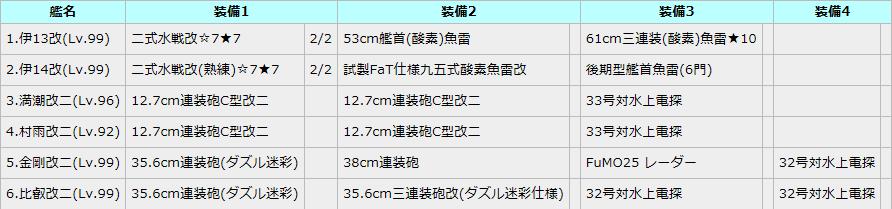 装備フィット支援検証編成