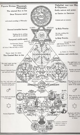 Godly Symbols