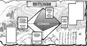 Niko Style diagram - Tokita Ohma