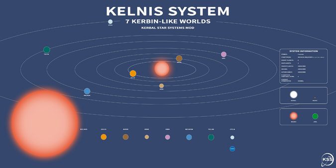 Kelnis System UPDATED