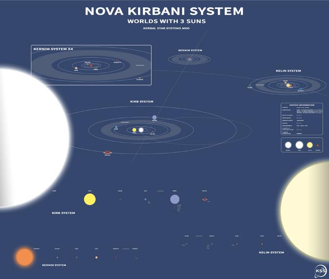 Nova Kirbani System 0-0