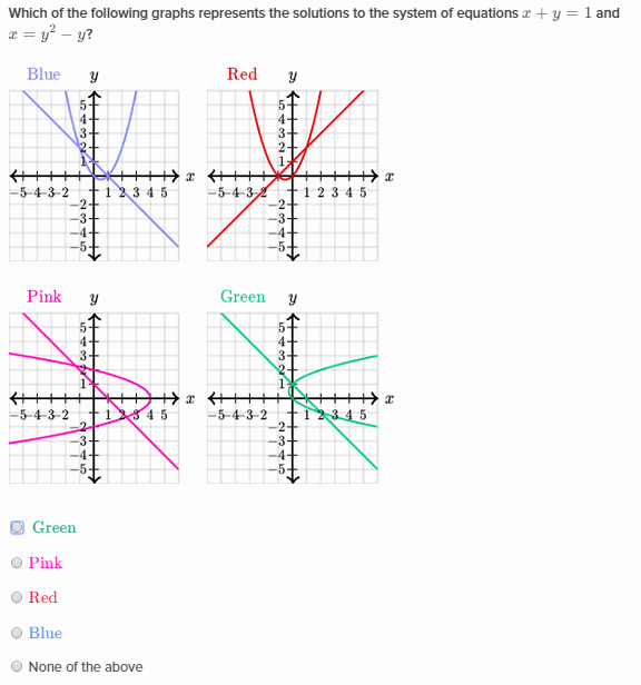 Systems of nonlinear equations Khan Academy Wiki – Systems of Nonlinear Equations Worksheet