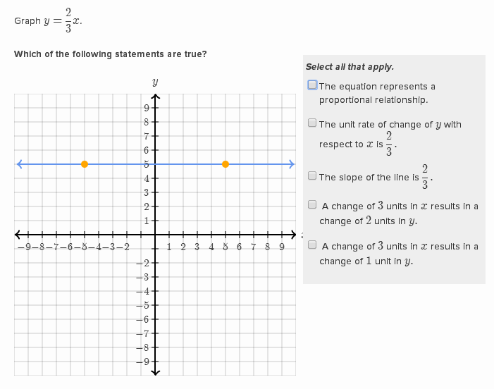 Graphing proportional relationships | Khan Academy Wiki