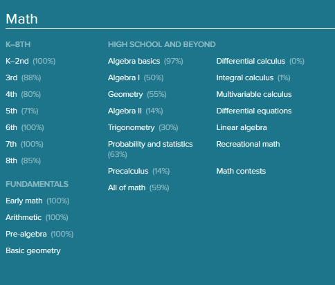 Math overview   Khan Academy Wiki   FANDOM powered by Wikia