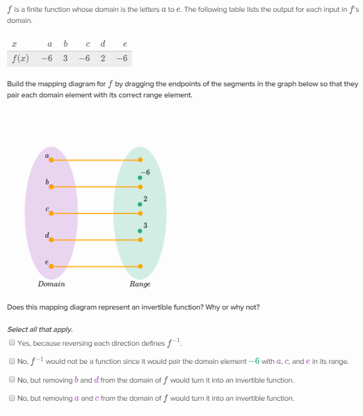 Analyze Invertible And Non Invertible Functions Khan Academy Wiki