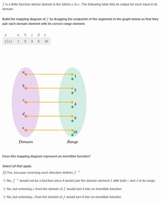 Domain And Range With Inverse Functions Khan Academy Wiki Fandom