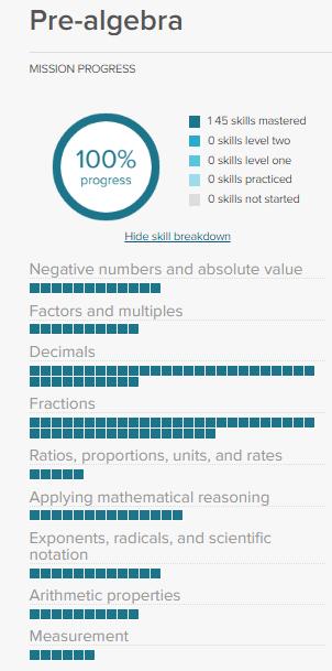 Pre-algebra Math Mission | Khan Academy Wiki | FANDOM powered by Wikia