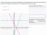 Graphically understanding solution methods to systems of equations