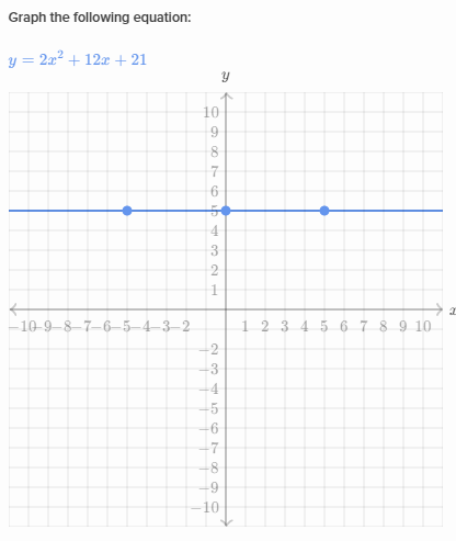 Graphing Parabolas In All Forms Khan Academy Wiki Fandom Powered