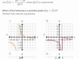 Match graphs of rational functions to their formula