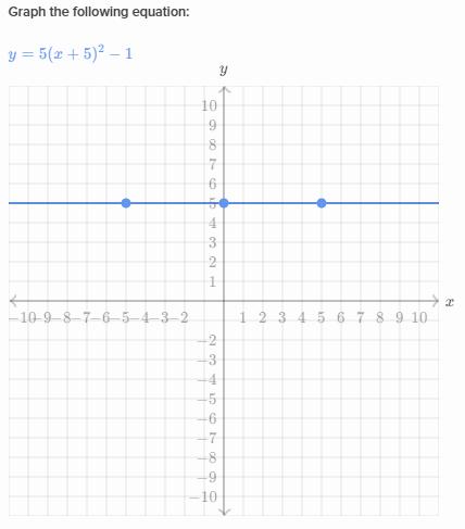 Graphing Parabolas In Vertex Form Khan Academy Wiki Fandom