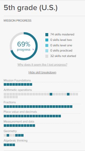 5th grade (U.S.) Math Mission   Khan Academy Wiki   Fandom