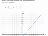 Slope-intercept equation from a graph