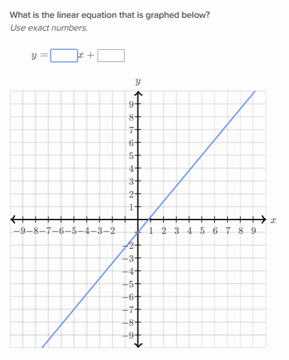 Slope Intercept Equation From A Graph Khan Academy Wiki Fandom