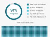 World of Math - number of skills