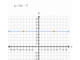 Graph from slope-intercept equation