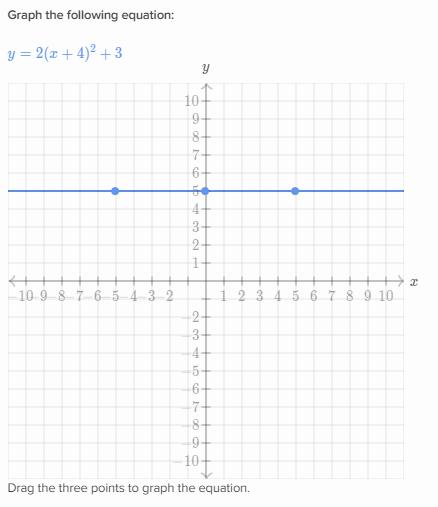 Graph Quadratic Functions In Vertex Form Khan Academy Wiki