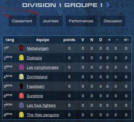 D1G1 début de saison classement par réput