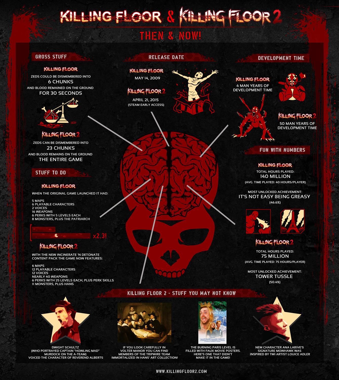 Killing Floor 2 Incursion: Image - Kfvskf2 Infographic.jpg