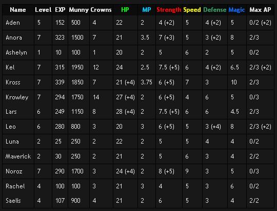 File:Sos stats chart.PNG