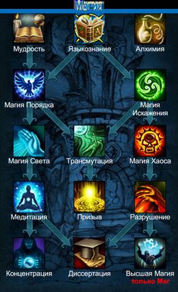 УменияМагии2