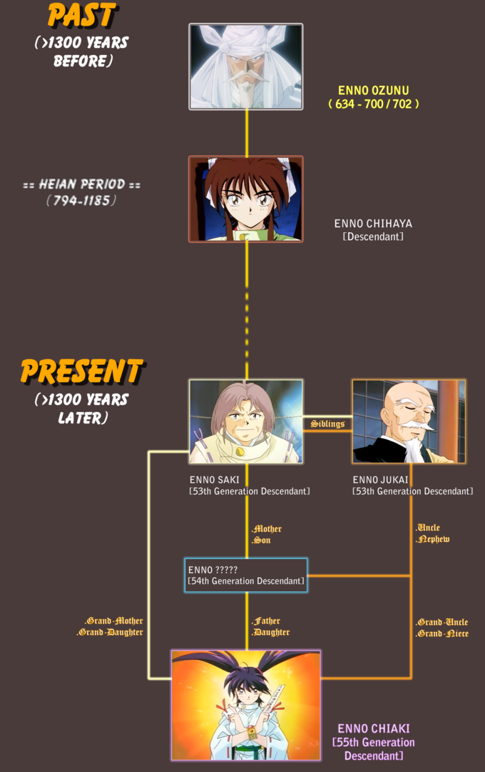 Kdz - the enno lineage by azureknight2008-d5z8qvm