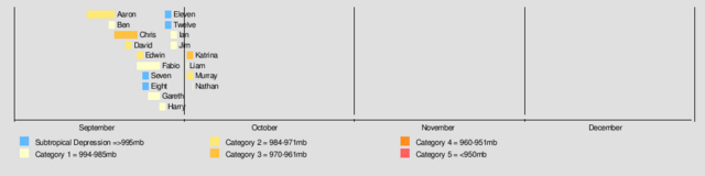 File:Timeline of 2011.png