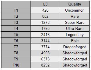 Lunar Valentine 2018 initial armor stats