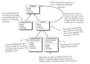 DecoratorPattern UML