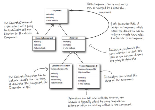 File:DecoratorPattern UML.png