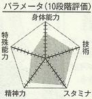 Kobori chart