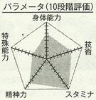 Kimura chart