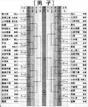WC chart