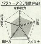 Imayoshi chart