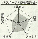 Furihashi chart